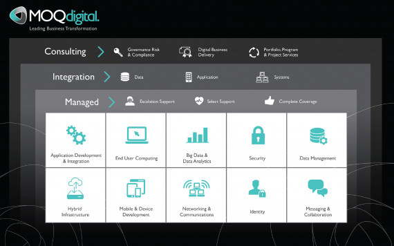 MOQdigital-Branded-Complete-Solution-Set-570x356