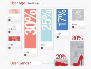 Pinterest statistics   O2Us