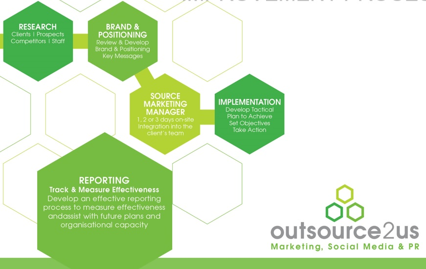 Outsource to Us marketing Process