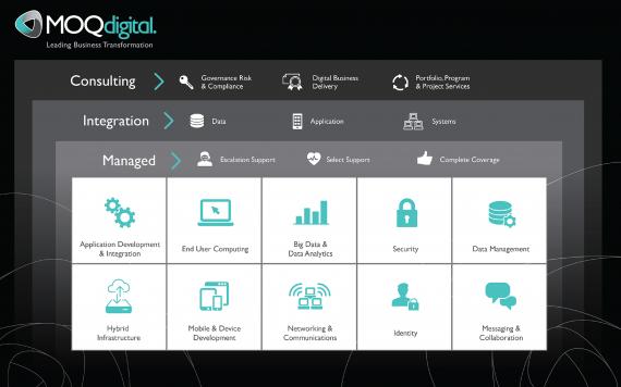 MOQdigital-Branded-Complete-Solution-Set-570x356