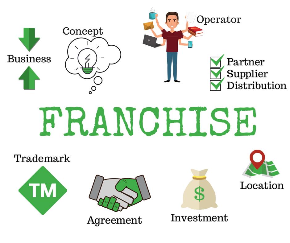 franchise marketing
