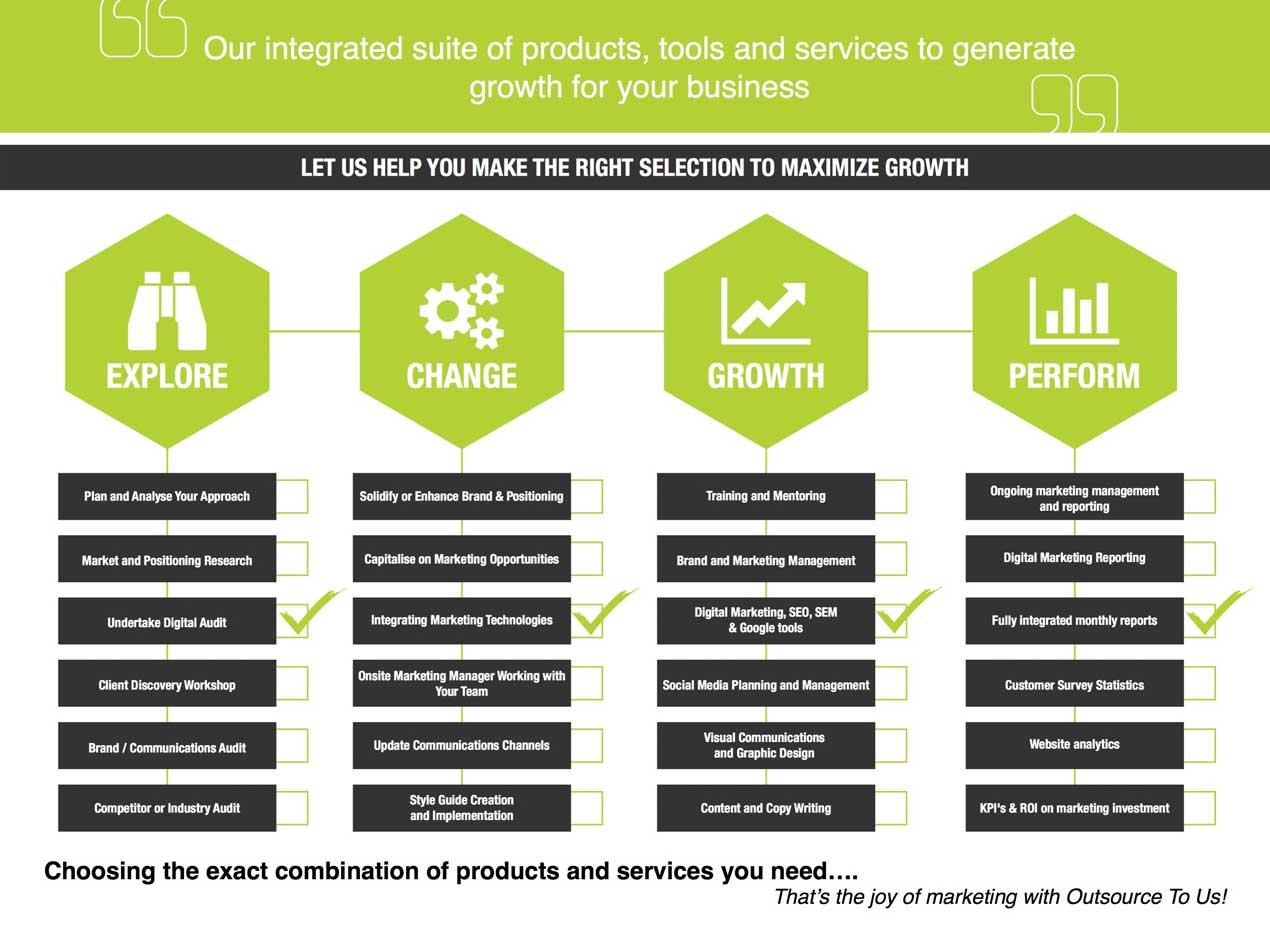 Outsource To Us Marketing Services Info graphic