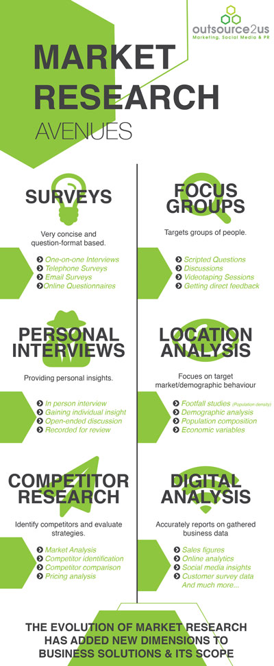 Market Research Avenues Outsource to Us