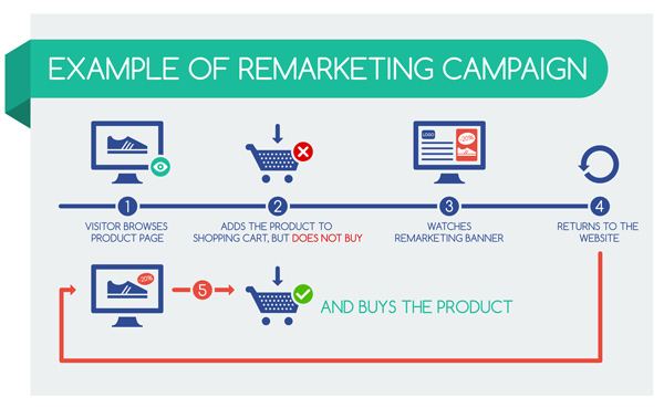Remarketing Campaign Steps