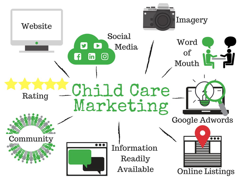 Early Childhood Education Marketing