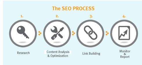 SEO process - Outsource 2 Us